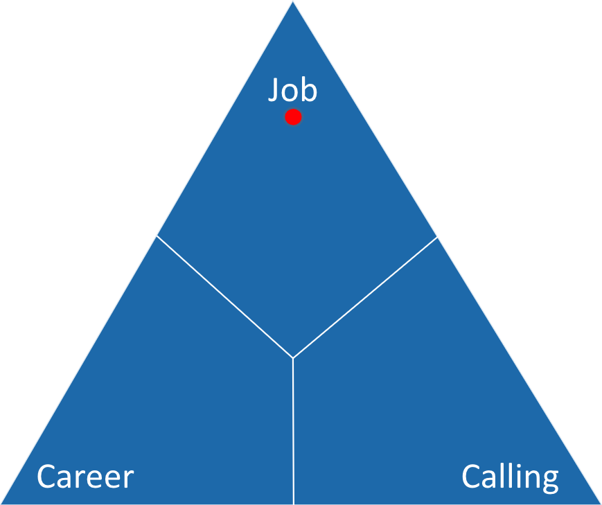 work orientation triangle